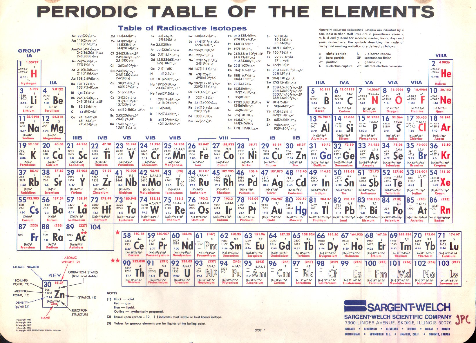 Vintage periodic table of the elements 1968 the invisible agent image via urtaz Image collections